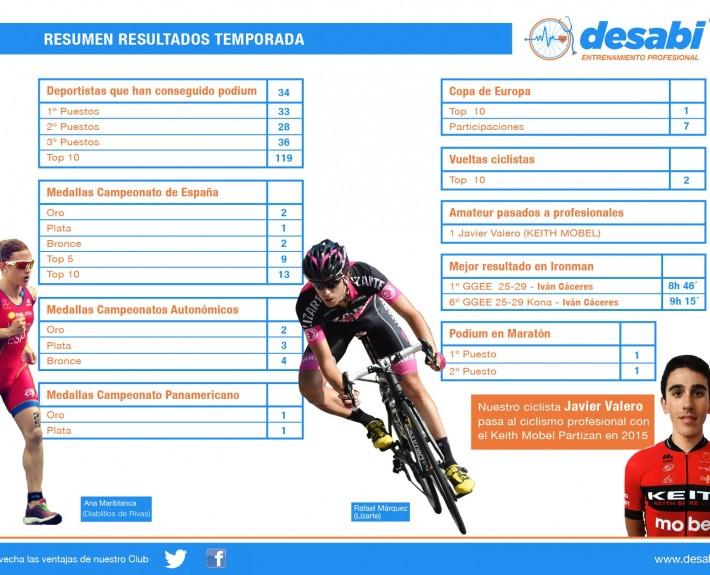 RESULTADOS DEPORTISTAS DESABI TEMPORADA 2014 710x575 - DESABI supera los resultados deportivos del 2013