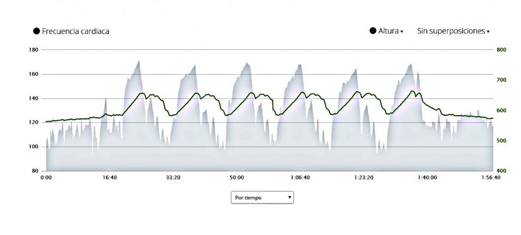 Sin título 1024x463 - Uno de los errores mas comunes cuando en el entrenamiento de ciclismo se hace por pulso