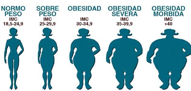 grados de obesidad - Con el entrenamiento de ciclismo, triatlon,... la OBESIDAD pasará a un segundo plano