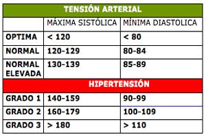 tension arterial - Con el entrenamiento de triatlón, ciclismo,... mejorarás tú tensión arterial