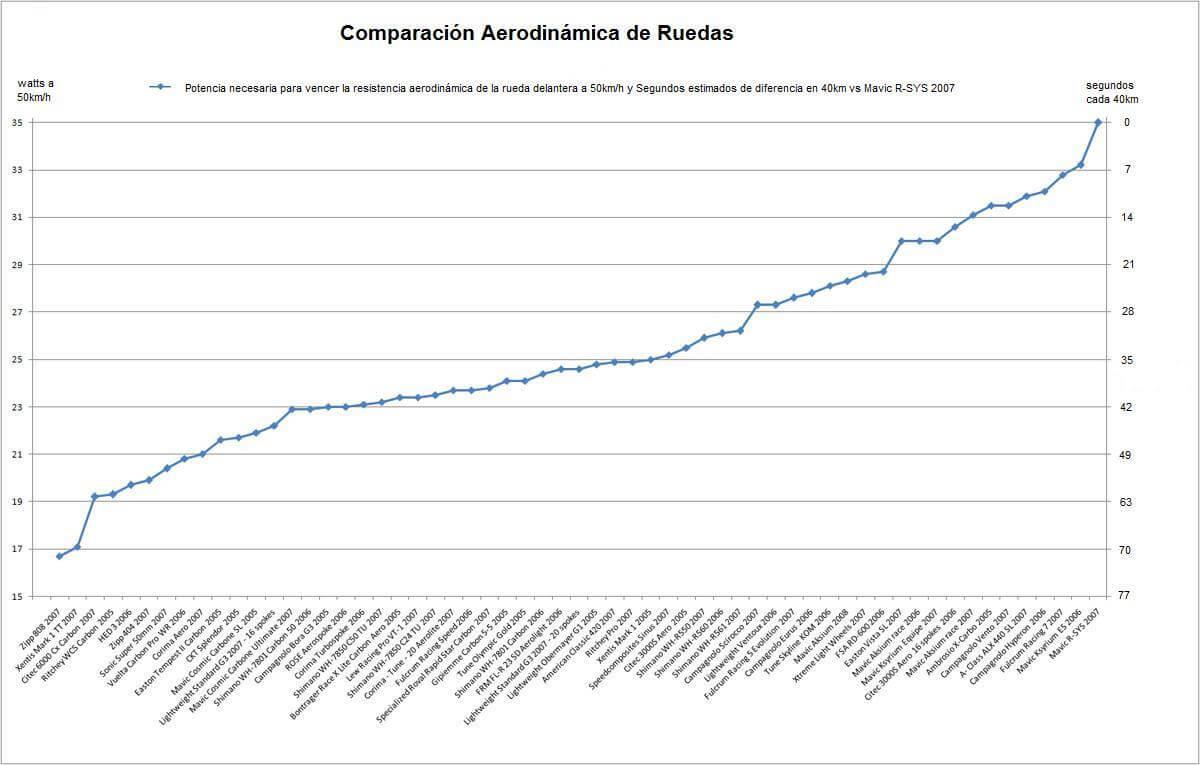 AeroWheels 2 - ¿SABES LA AERODINÁMICA REAL  DE TU RUEDA?