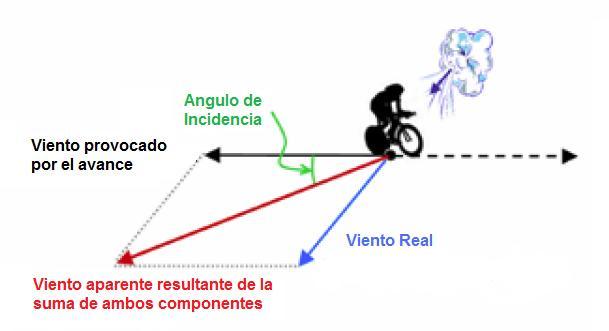 VientoAparente 1 - ¿SABES LA AERODINÁMICA REAL  DE TU RUEDA?